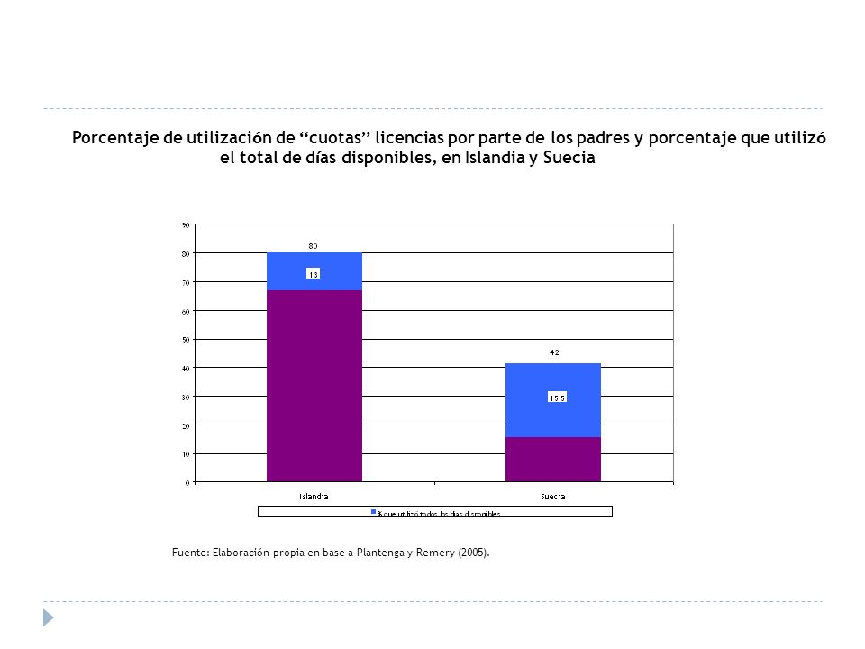 Porcentaje de utilizaci ó n de cuotas licencias por parte de los padres y porcentaje que utiliz ó el total de d í as disponibles, en Islandia y Suecia Fuente: Elaboraci ó n propia en base a Plantenga y Remery (2005).