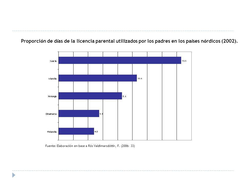 Proporci ó n de d í as de la licencia parental utilizados por los padres en los pa í ses n ó rdicos (2002).