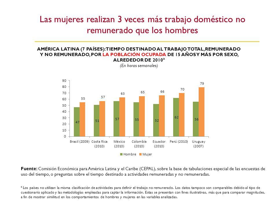 Las mujeres realizan 3 veces más trabajo doméstico no remunerado que los hombres AMÉRICA LATINA (7 PAÍSES): TIEMPO DESTINADO AL TRABAJO TOTAL, REMUNER