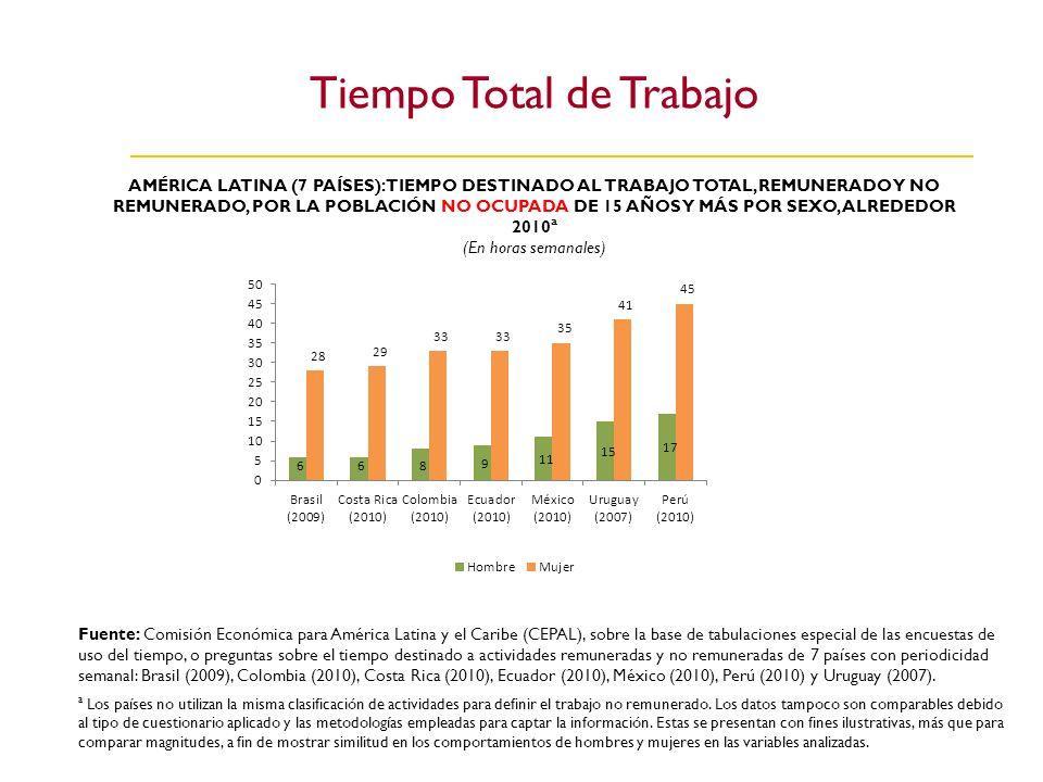 Tiempo Total de Trabajo AMÉRICA LATINA (7 PAÍSES): TIEMPO DESTINADO AL TRABAJO TOTAL, REMUNERADO Y NO REMUNERADO, POR LA POBLACIÓN NO OCUPADA DE 15 AÑ