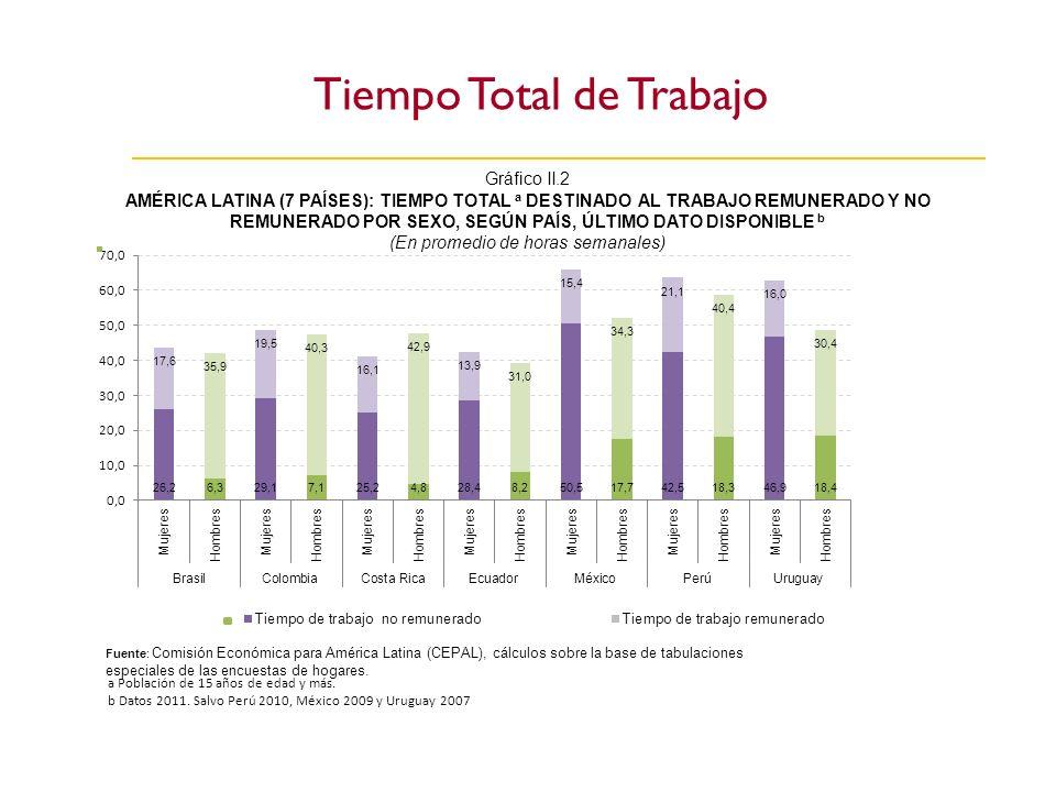 Gráfico II.2 AMÉRICA LATINA (7 PAÍSES): TIEMPO TOTAL a DESTINADO AL TRABAJO REMUNERADO Y NO REMUNERADO POR SEXO, SEGÚN PAÍS, ÚLTIMO DATO DISPONIBLE b