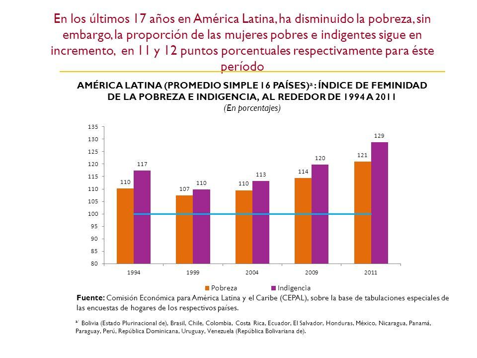 En los últimos 17 años en América Latina, ha disminuido la pobreza, sin embargo, la proporción de las mujeres pobres e indigentes sigue en incremento,