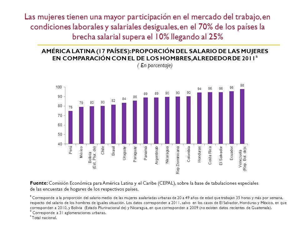 Las mujeres tienen una mayor participación en el mercado del trabajo, en condiciones laborales y salariales desiguales, en el 70% de los países la bre
