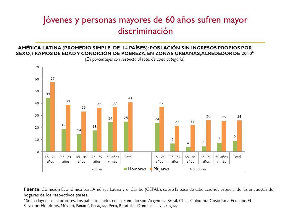 Jóvenes y personas mayores de 60 años sufren mayor discriminación AMÉRICA LATINA (PROMEDIO SIMPLE DE 14 PAÍSES): POBLACIÓN SIN INGRESOS PROPIOS POR SE