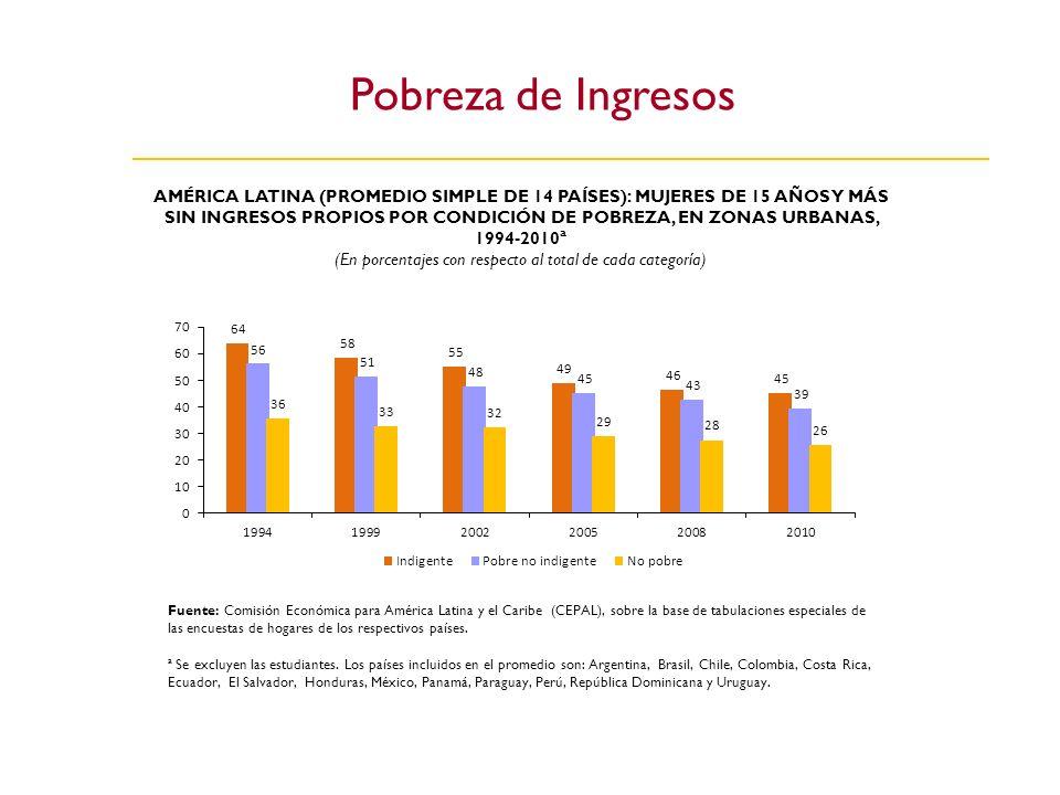 Pobreza de Ingresos AMÉRICA LATINA (PROMEDIO SIMPLE DE 14 PAÍSES): MUJERES DE 15 AÑOS Y MÁS SIN INGRESOS PROPIOS POR CONDICIÓN DE POBREZA, EN ZONAS UR