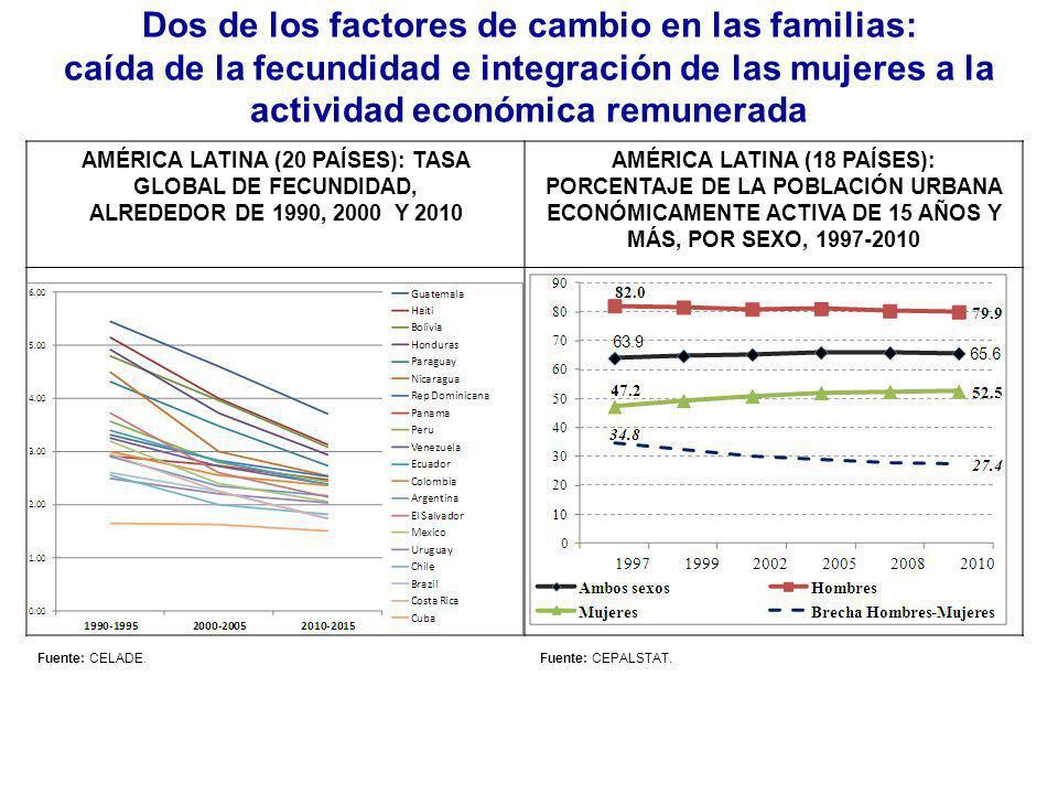Las familias son cada vez más diversas AMÉRICA LATINA (18 PAÍSES): EVOLUCIÓN DE LOS HOGARES SEGÚN TIPOLOGÍA DE FAMILIA, 1990-2010 (Promedio ponderado) Hogares biparentales (nucleares y extensos) en 2010 todavía representaban el 54,1% del total, pero eran el 66,1% en 1990.
