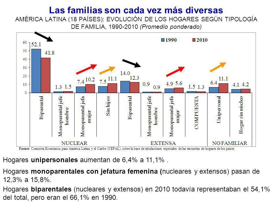 La diversificación es la tendencia, pero hay heterogeneidad según las distintas etapas de la transición demográfica AMÉRICA LATINA (PAÍSES SELECCIONADOS): EVOLUCIÓN DE LOS HOGARES SEGÚN TIPOLOGÍA DE FAMILIA, 1990-2010 (Promedio ponderado) -Países en etapa muy avanzada /avanzada: Cuba, Uruguay, Brasil, Chile, Argentina, COSTA RICA Fuente: CEPAL sobre la base de tabulaciones especiales en las encuestas de hogares de los países.