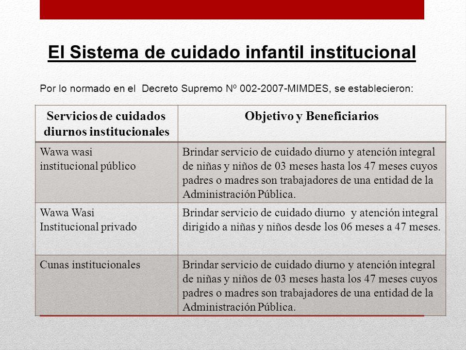 El Sistema de cuidado infantil institucional Servicios de cuidados diurnos institucionales Objetivo y Beneficiarios Wawa wasi institucional público Br