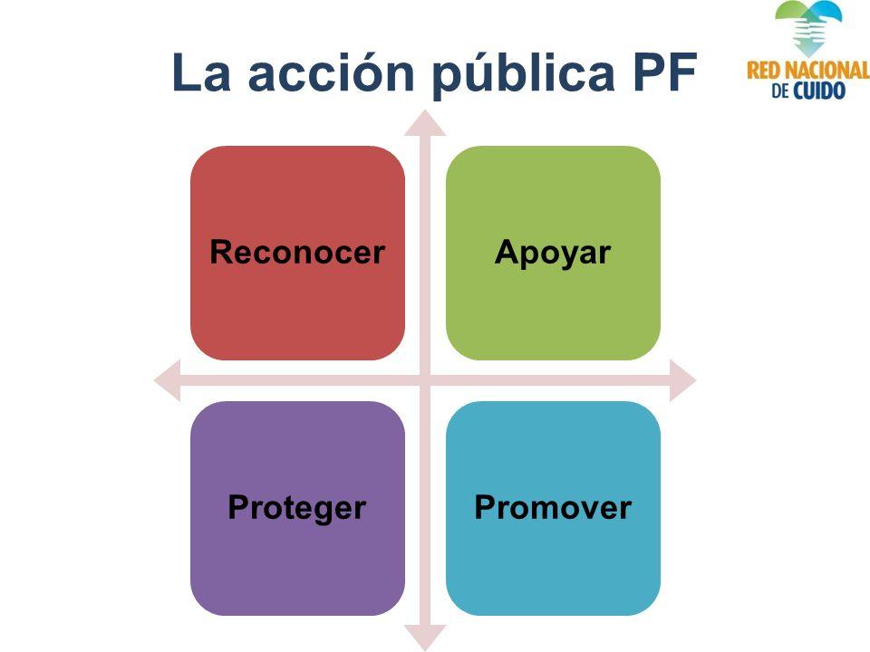 La acción pública PF ReconocerApoyarProtegerPromover