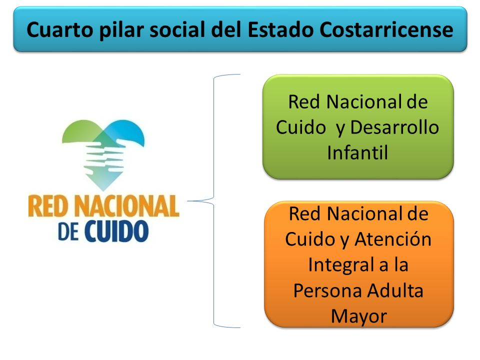 Red Nacional de Cuido y Desarrollo Infantil Red Nacional de Cuido y Atención Integral a la Persona Adulta Mayor Cuarto pilar social del Estado Costarricense