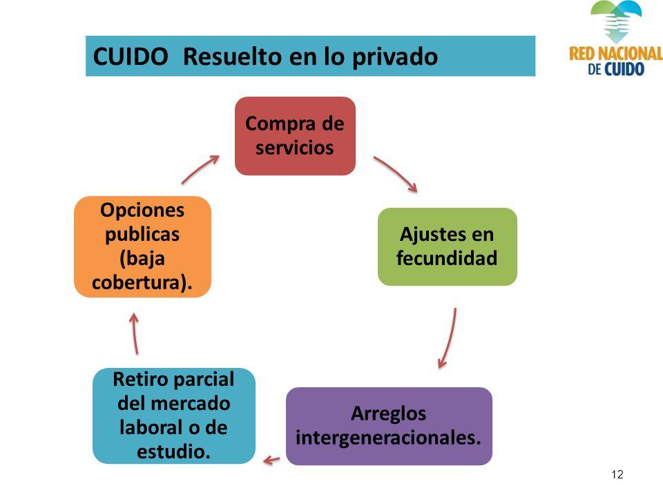 CUIDOResuelto en lo privado Compra de servicios Ajustes en fecundidad Arreglos intergeneracionales.