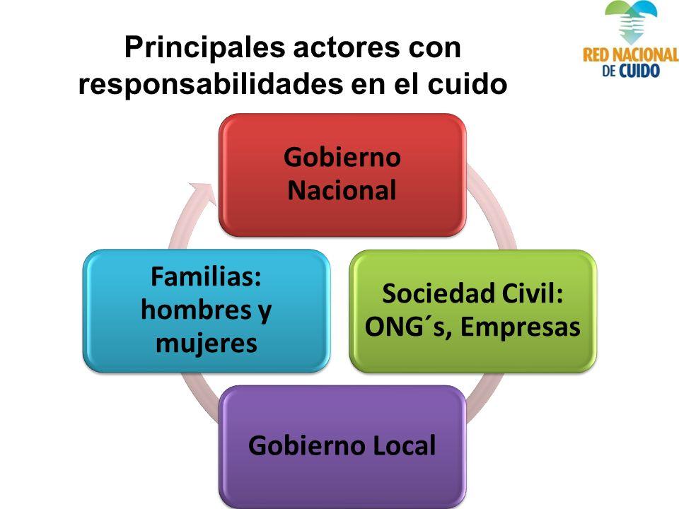 Gobierno Nacional Sociedad Civil: ONG´s, Empresas Gobierno Local Familias: hombres y mujeres Principales actores con responsabilidades en el cuido