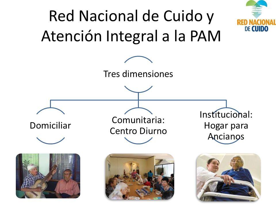 Red Nacional de Cuido y Atención Integral a la PAM Tres dimensiones Domiciliar Comunitaria: Centro Diurno Institucional: Hogar para Ancianos