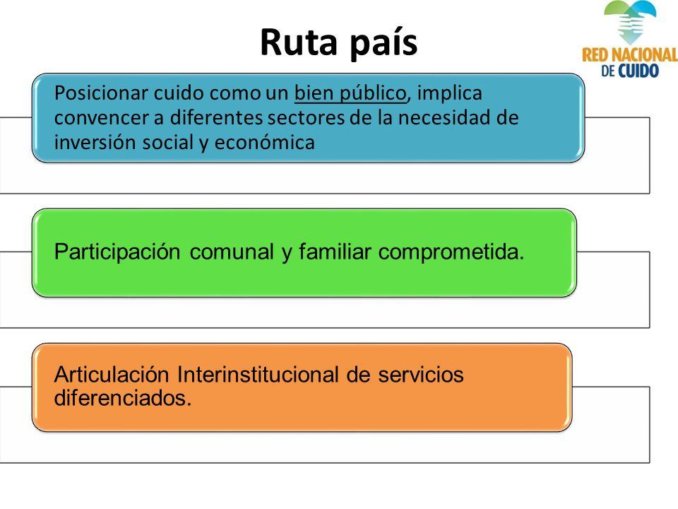 Posicionar cuido como un bien público, implica convencer a diferentes sectores de la necesidad de inversión social y económica Participación comunal y familiar comprometida.