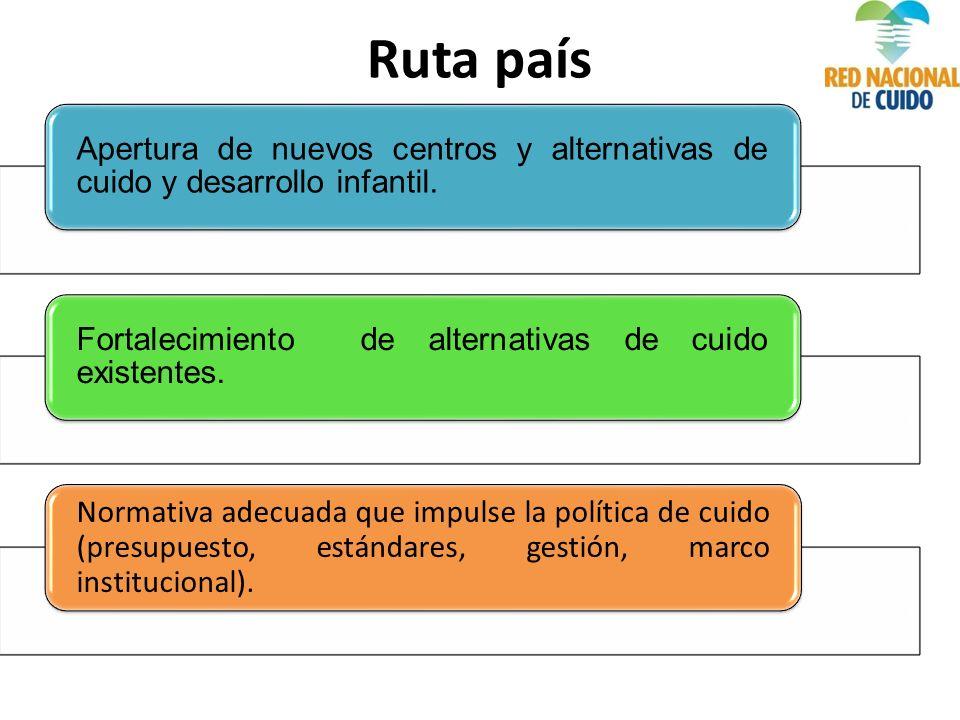 Apertura de nuevos centros y alternativas de cuido y desarrollo infantil.