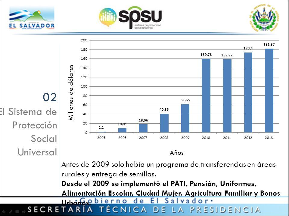 Antes de 2009 solo había un programa de transferencias en áreas rurales y entrega de semillas.
