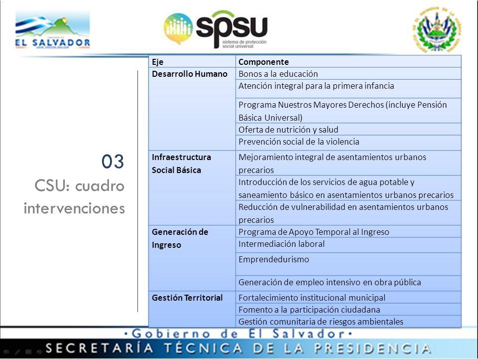 03 CSU: cuadro intervenciones