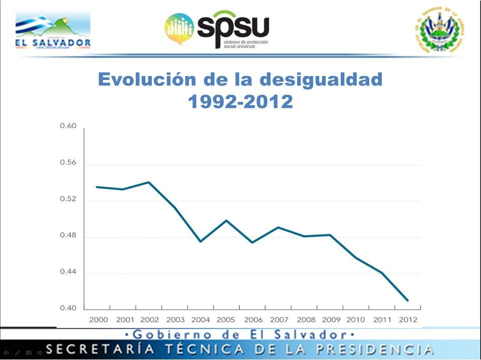 Evolución de la desigualdad 1992-2012