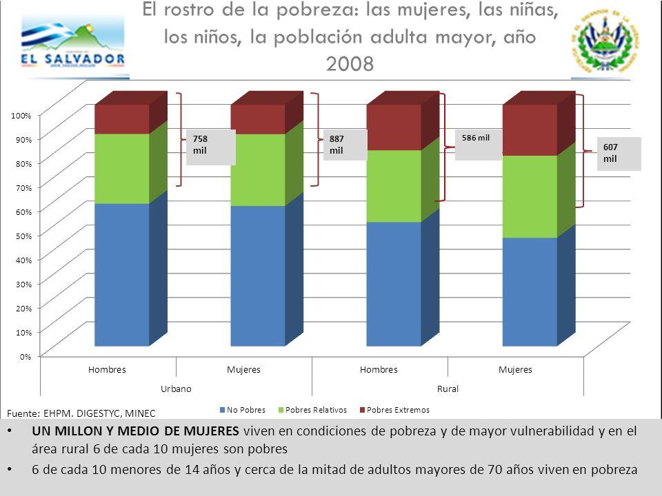 UN MILLON Y MEDIO DE MUJERES viven en condiciones de pobreza y de mayor vulnerabilidad y en el área rural 6 de cada 10 mujeres son pobres 6 de cada 10 menores de 14 años y cerca de la mitad de adultos mayores de 70 años viven en pobreza El rostro de la pobreza: las mujeres, las niñas, los niños, la población adulta mayor, año 2008 586 mil 887 mil 758 mil Fuente: EHPM.