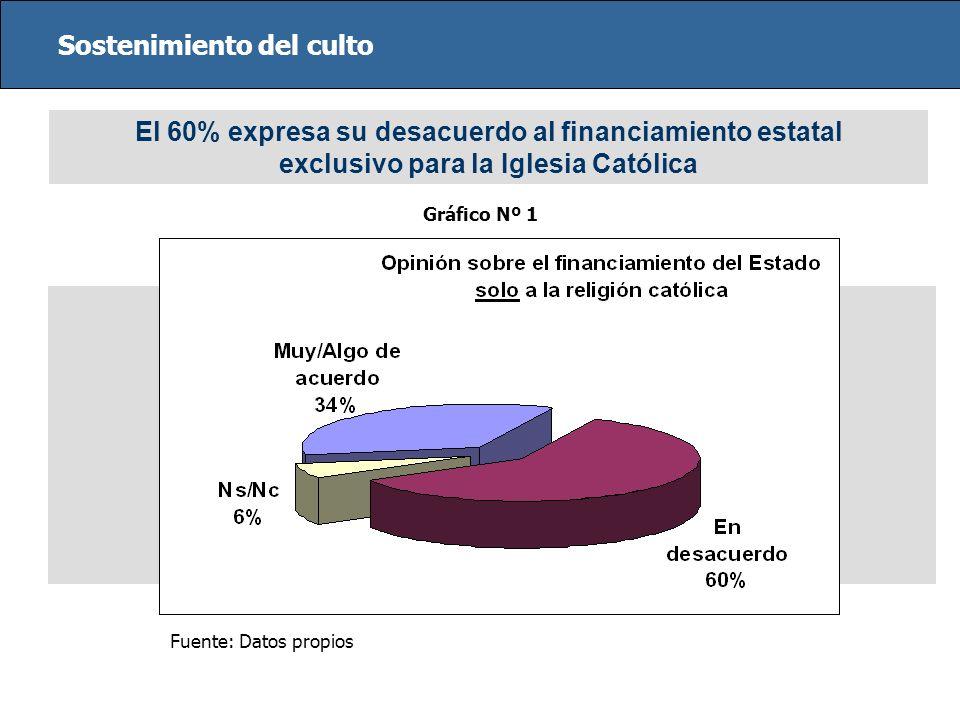 Sostenimiento del culto El 60% expresa su desacuerdo al financiamiento estatal exclusivo para la Iglesia Católica Fuente: Datos propios Gráfico Nº 1