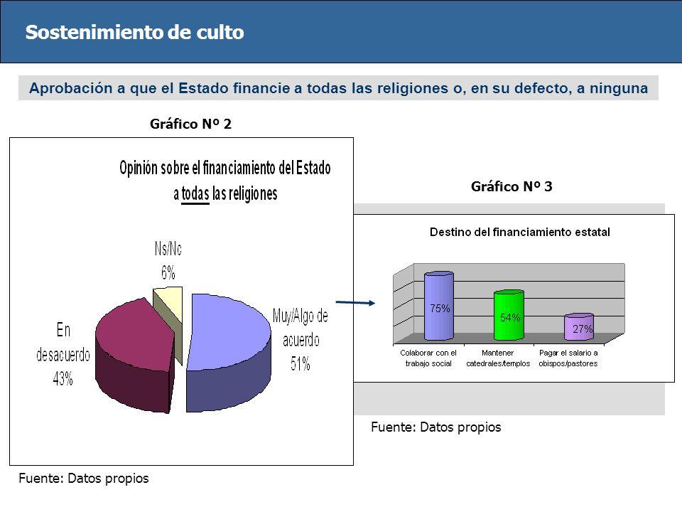 Sostenimiento de culto Aprobación a que el Estado financie a todas las religiones o, en su defecto, a ninguna Fuente: Datos propios Gráfico Nº 2 Gráfi