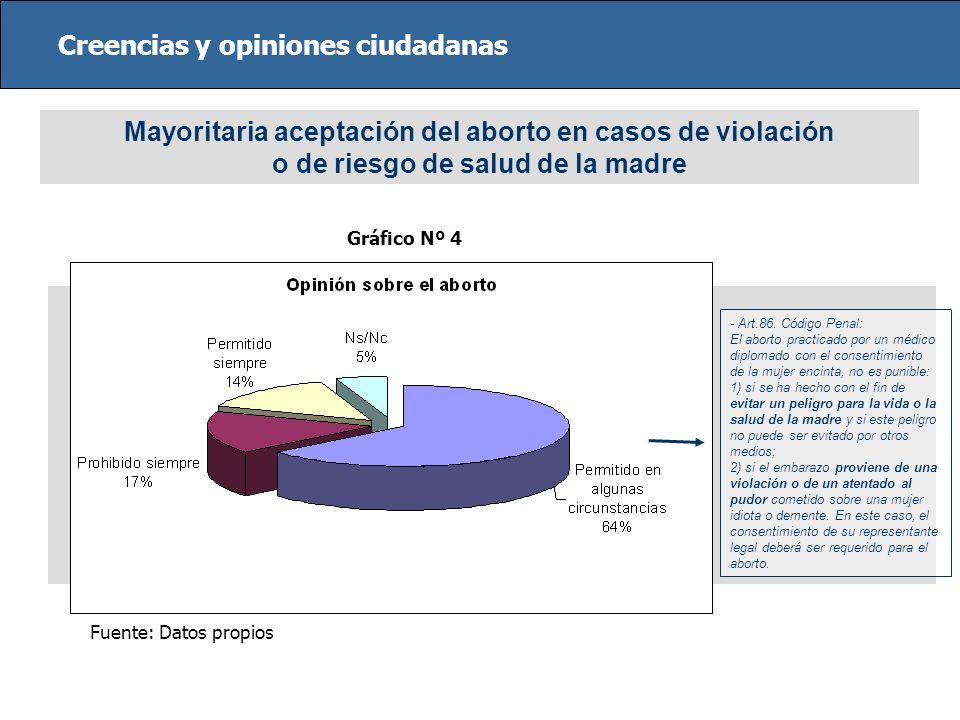Creencias y opiniones ciudadanas Mayoritaria aceptación del aborto en casos de violación o de riesgo de salud de la madre Fuente: Datos propios Gráfic