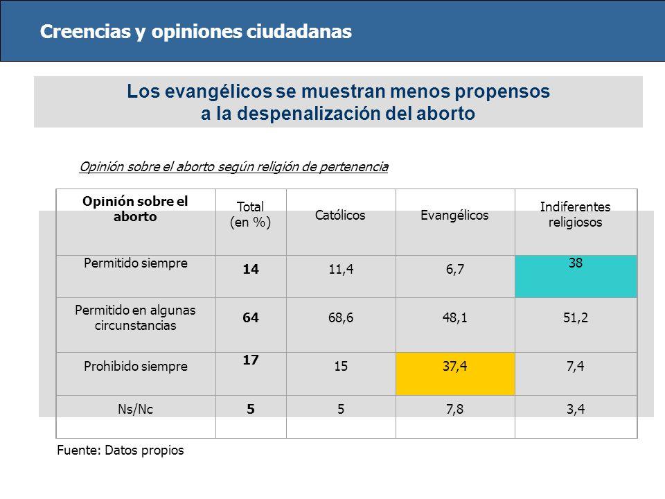 Creencias y opiniones ciudadanas Los evangélicos se muestran menos propensos a la despenalización del aborto Fuente: Datos propios Opinión sobre el ab