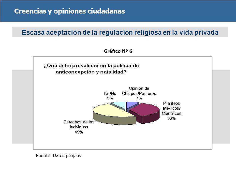 Creencias y opiniones ciudadanas Escasa aceptación de la regulación religiosa en la vida privada Fuente: Datos propios Gráfico Nº 6