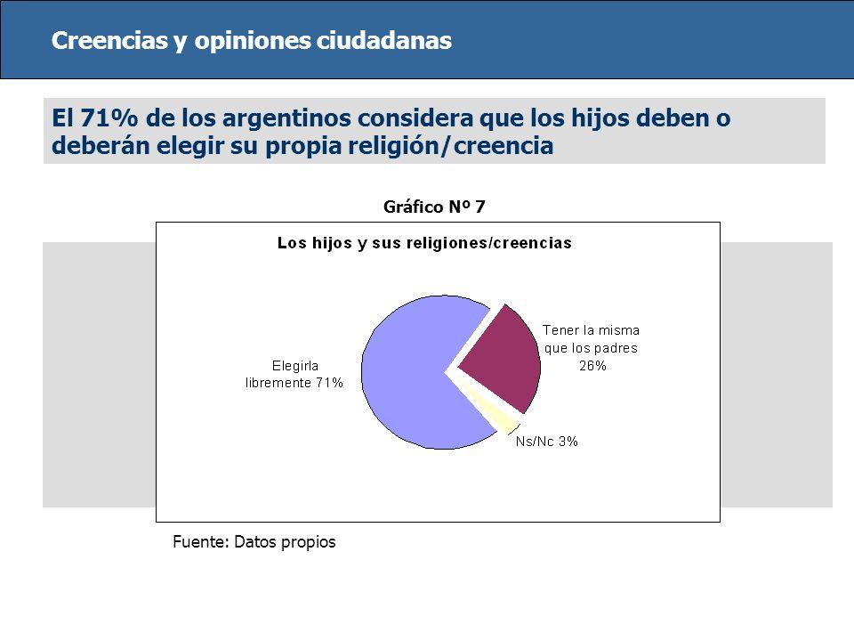 Creencias y opiniones ciudadanas El 71% de los argentinos considera que los hijos deben o deberán elegir su propia religión/creencia Fuente: Datos pro