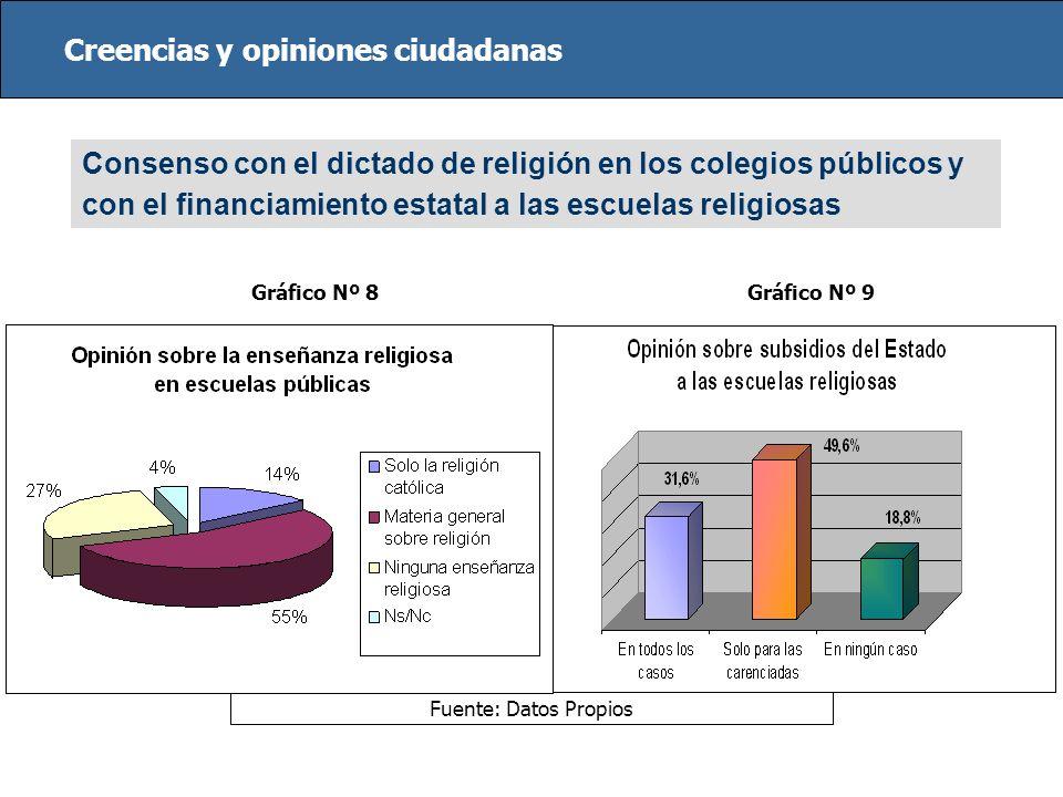 Fuente: Datos Propios Consenso con el dictado de religión en los colegios públicos y con el financiamiento estatal a las escuelas religiosas Creencias