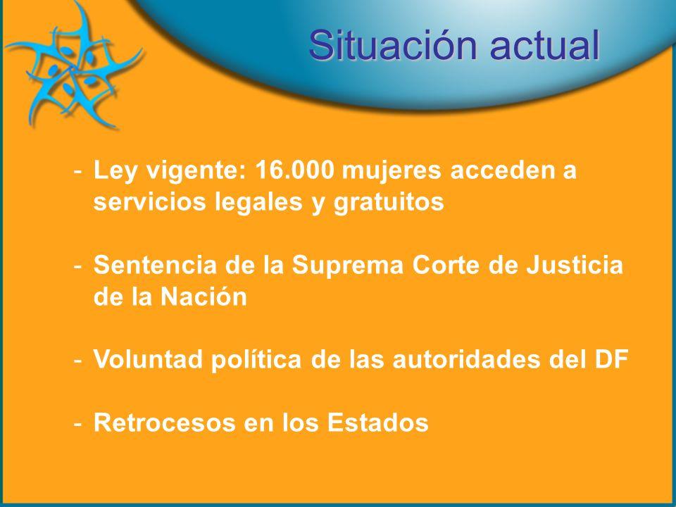 Situación actual -Ley vigente: 16.000 mujeres acceden a servicios legales y gratuitos -Sentencia de la Suprema Corte de Justicia de la Nación -Voluntad política de las autoridades del DF -Retrocesos en los Estados