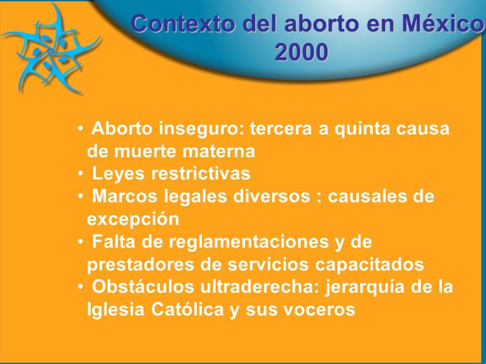 Aborto inseguro: tercera a quinta causa de muerte materna Leyes restrictivas Marcos legales diversos : causales de excepción Falta de reglamentaciones y de prestadores de servicios capacitados Obstáculos ultraderecha: jerarquía de la Iglesia Católica y sus voceros Contexto del aborto en México 2000 2000