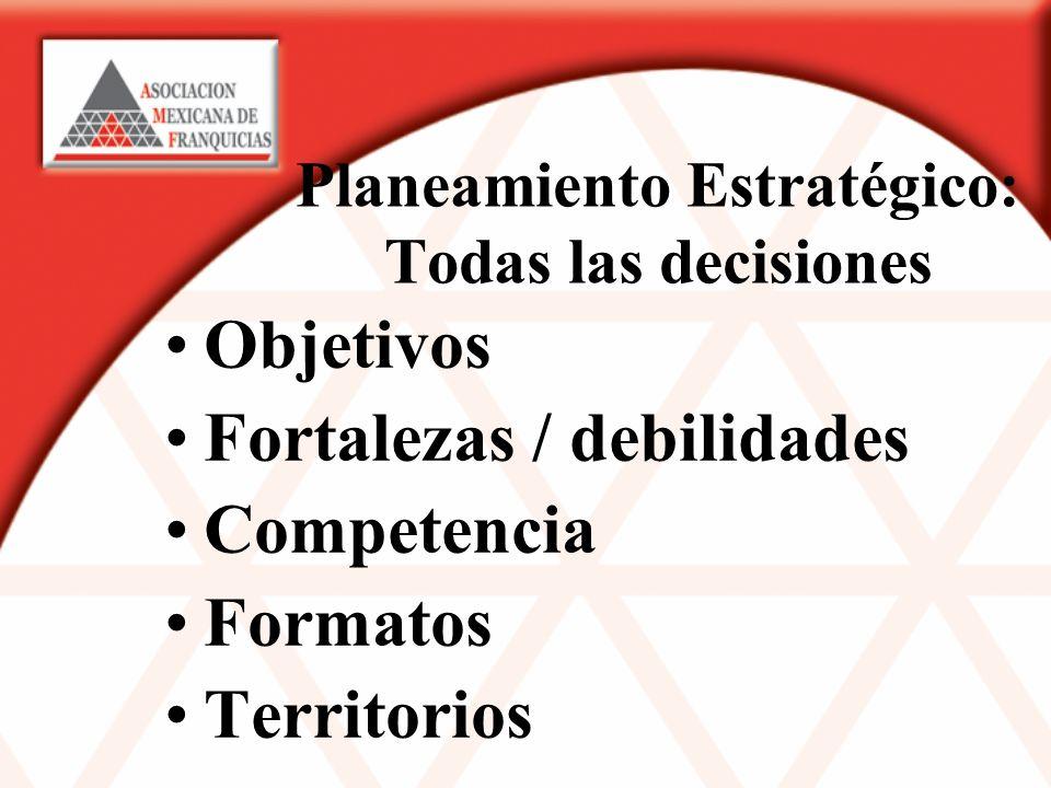 Planeamiento Estratégico: Todas las decisiones Objetivos Fortalezas / debilidades Competencia Formatos Territorios
