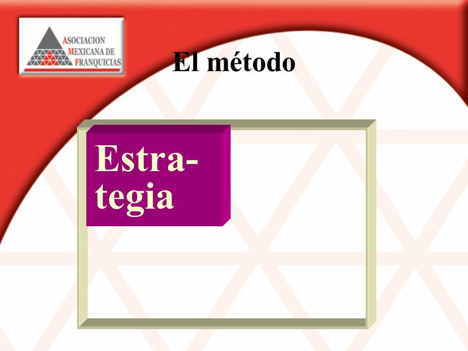 El método Estra- tegia