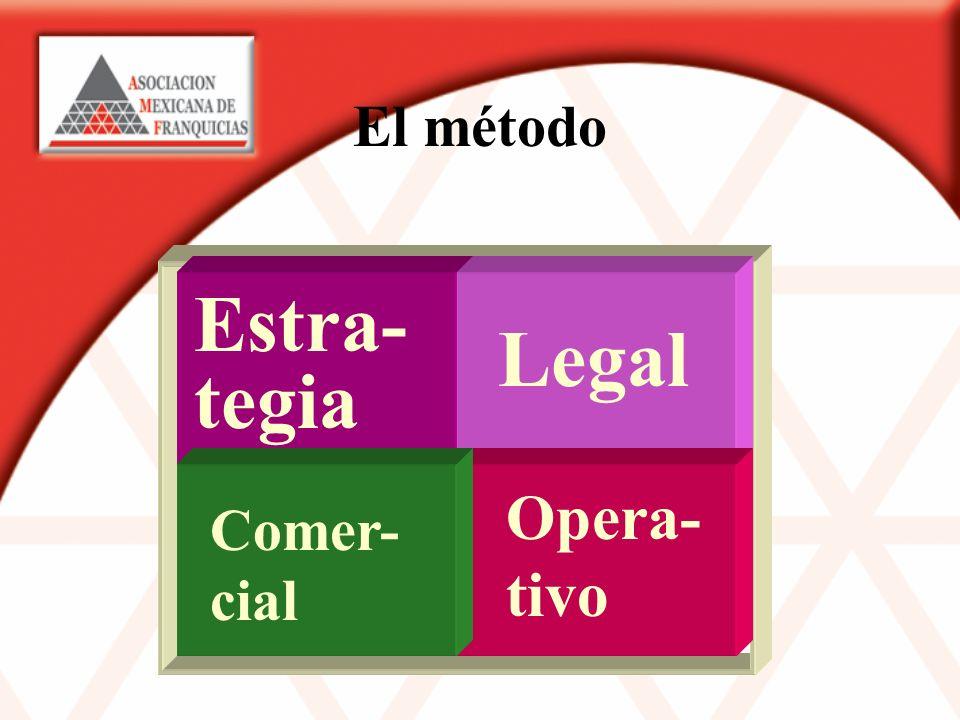 El método Estra- tegia Legal Opera- tivo Comer- cial