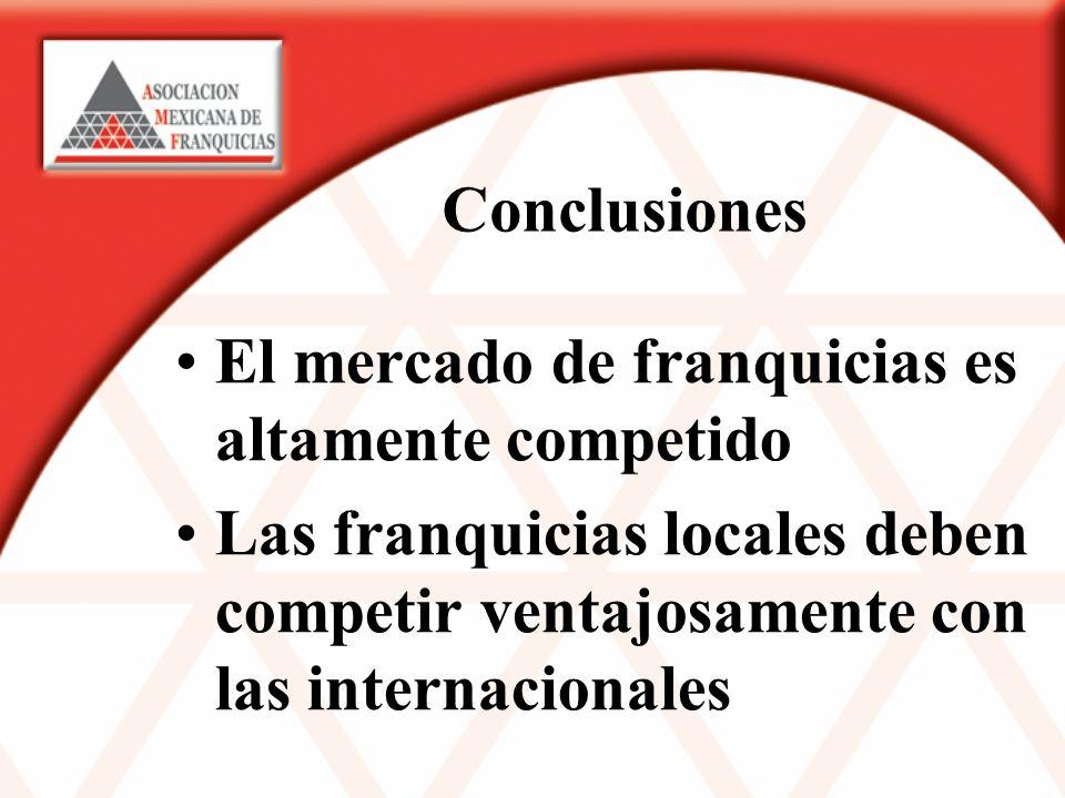 Conclusiones El mercado de franquicias es altamente competido Las franquicias locales deben competir ventajosamente con las internacionales