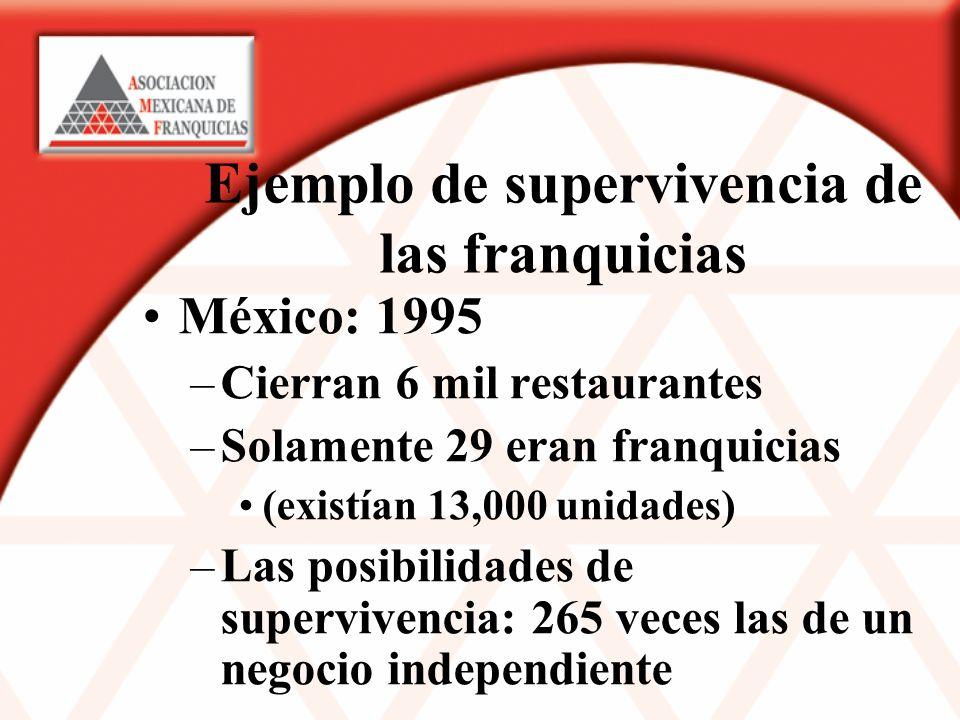 Ejemplo de supervivencia de las franquicias México: 1995 –Cierran 6 mil restaurantes –Solamente 29 eran franquicias (existían 13,000 unidades) –Las posibilidades de supervivencia: 265 veces las de un negocio independiente