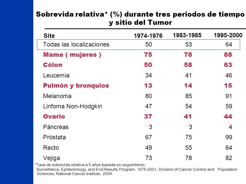 Sobrevida relativa* (%) durante tres periodos de tiempo y sitio del Tumor *Tasa de sobrevida relativa a 5 años basada en seguimiento. Surveillance, Ep
