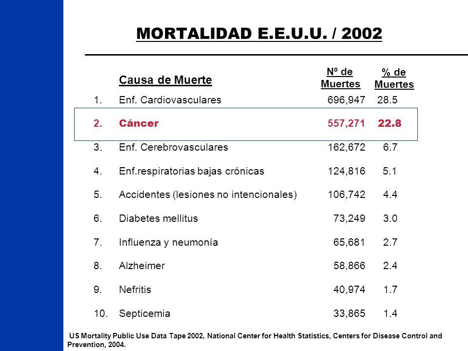 MORTALIDAD E.E.U.U. / 2002 US Mortality Public Use Data Tape 2002, National Center for Health Statistics, Centers for Disease Control and Prevention,