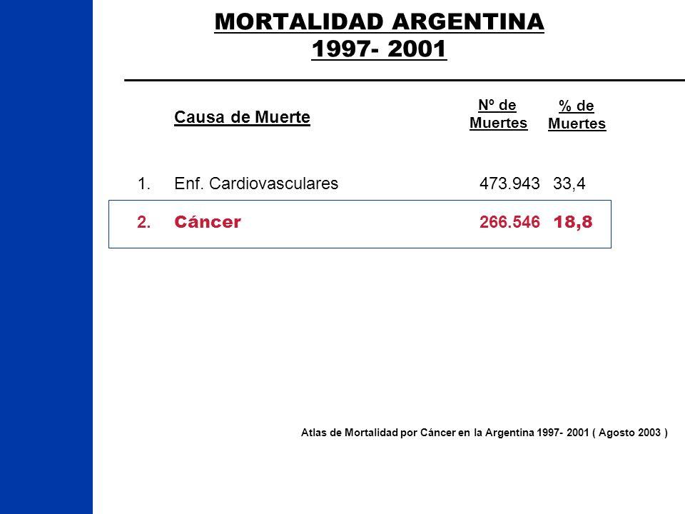 MORTALIDAD ARGENTINA 1997- 2001 Atlas de Mortalidad por Cáncer en la Argentina 1997- 2001 ( Agosto 2003 ) 1.Enf. Cardiovasculares473.943 33,4 2. Cánce