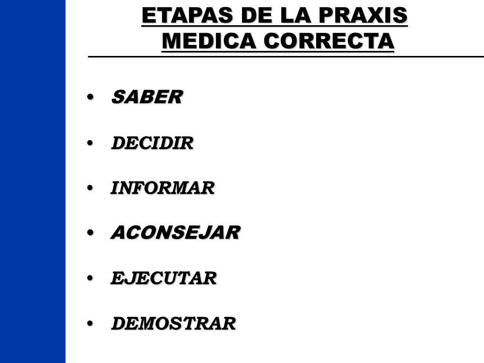 ETAPAS DE LA PRAXIS MEDICA CORRECTA MEDICA CORRECTA SABERSABER DECIDIR DECIDIR INFORMAR INFORMAR ACONSEJARACONSEJAR EJECUTAR EJECUTAR DEMOSTRAR DEMOST