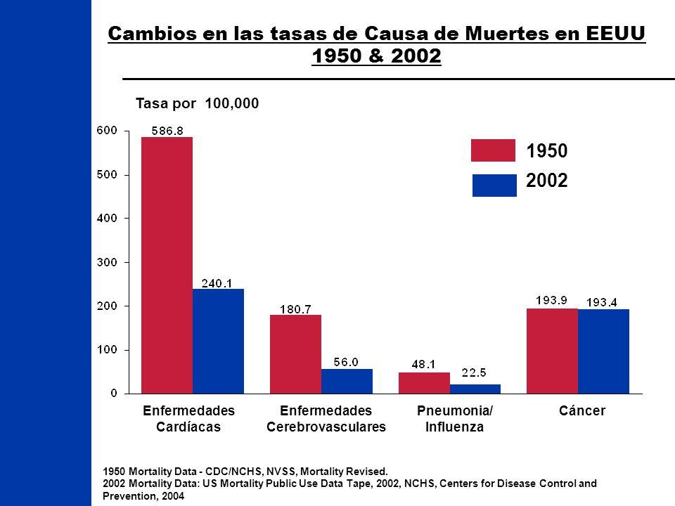 Cambios en las tasas de Causa de Muertes en EEUU 1950 & 2002 1950 Mortality Data - CDC/NCHS, NVSS, Mortality Revised. 2002 Mortality Data: US Mortalit