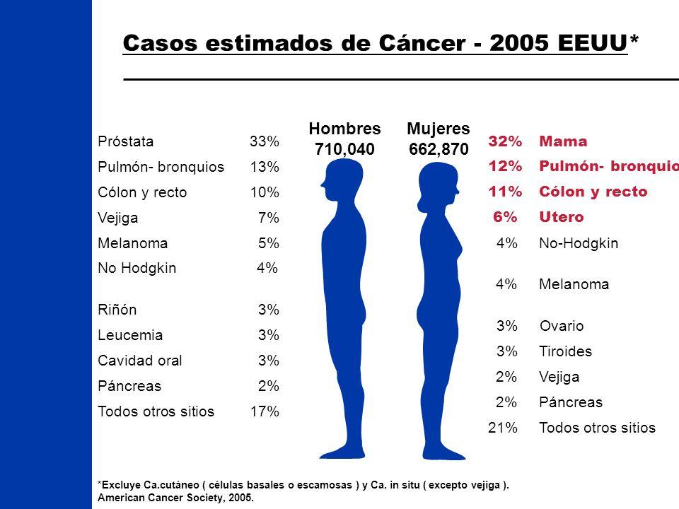 Casos estimados de Cáncer - 2005 EEUU* *Excluye Ca.cutáneo ( células basales o escamosas ) y Ca. in situ ( excepto vejiga ). American Cancer Society,