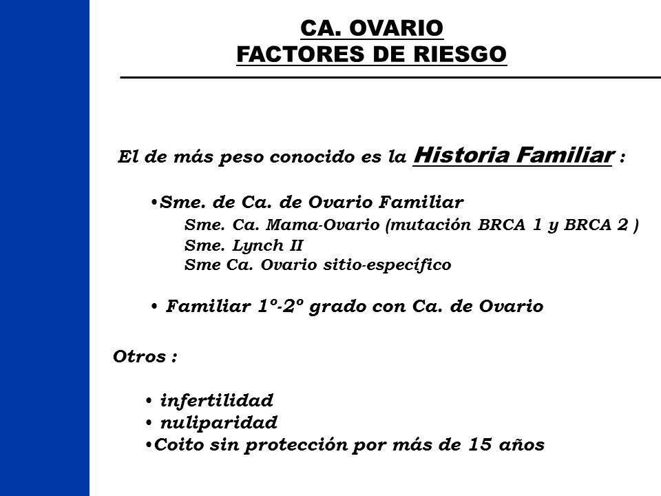 CA. OVARIO FACTORES DE RIESGO El de más peso conocido es la Historia Familiar : Sme. de Ca. de Ovario Familiar Sme. Ca. Mama-Ovario (mutación BRCA 1 y