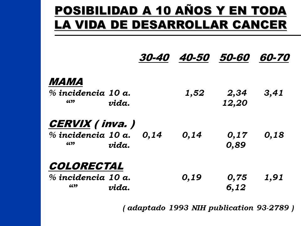 POSIBILIDAD A 10 AÑOS Y EN TODA LA VIDA DE DESARROLLAR CANCER 30-40 40-50 50-60 60-70 MAMA % incidencia 10 a. 1,52 2,34 3,41 vida. 12,20 CERVIX ( inva