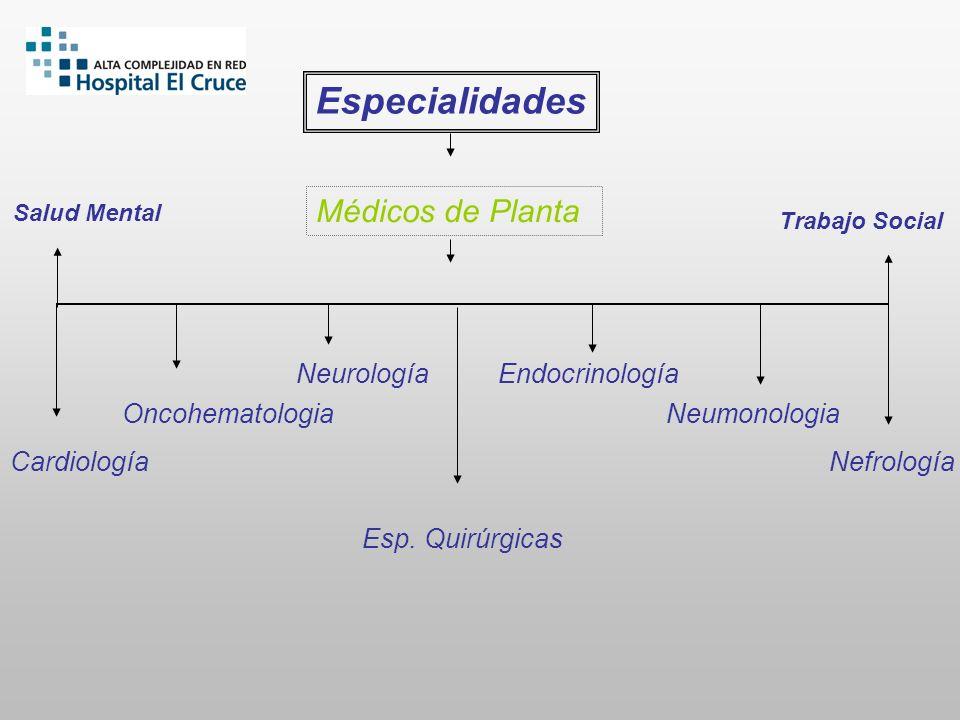 Especialidades Neurología Cardiología Neumonologia Médicos de Planta Oncohematologia Endocrinología Nefrología Esp. Quirúrgicas Salud Mental Trabajo S