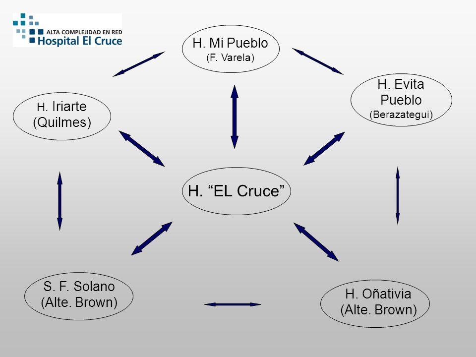 Docencia: Centralizada Integrada con los 5 hosp.