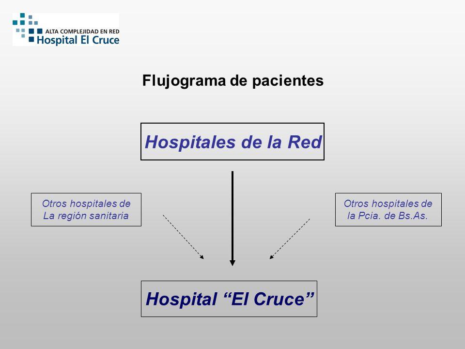 Hospitales de la Red Hospital El Cruce Otros hospitales de la Pcia. de Bs.As. Otros hospitales de La región sanitaria Flujograma de pacientes