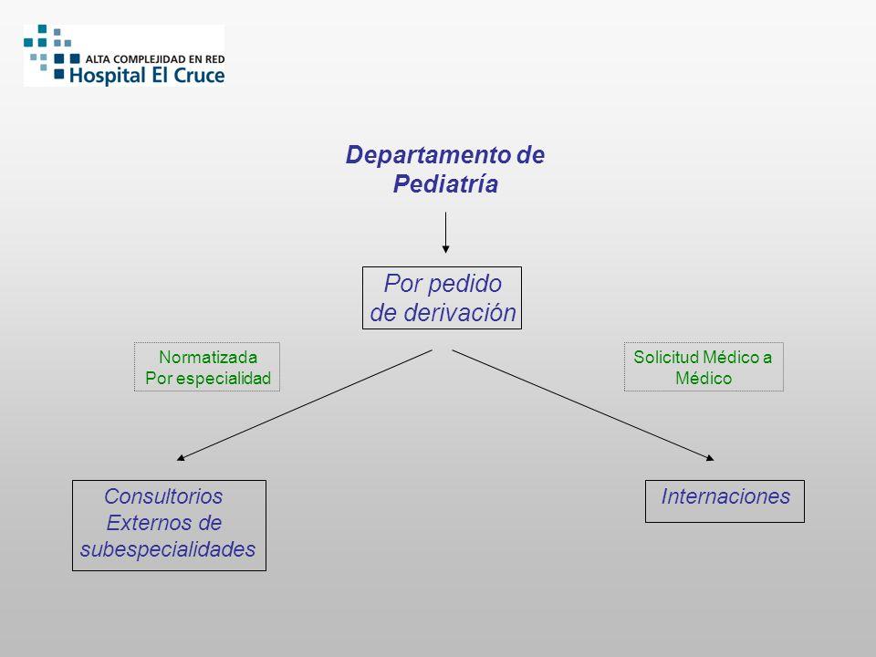 Departamento de Pediatría Consultorios Externos de subespecialidades Internaciones Por pedido de derivación Solicitud Médico a Médico Normatizada Por