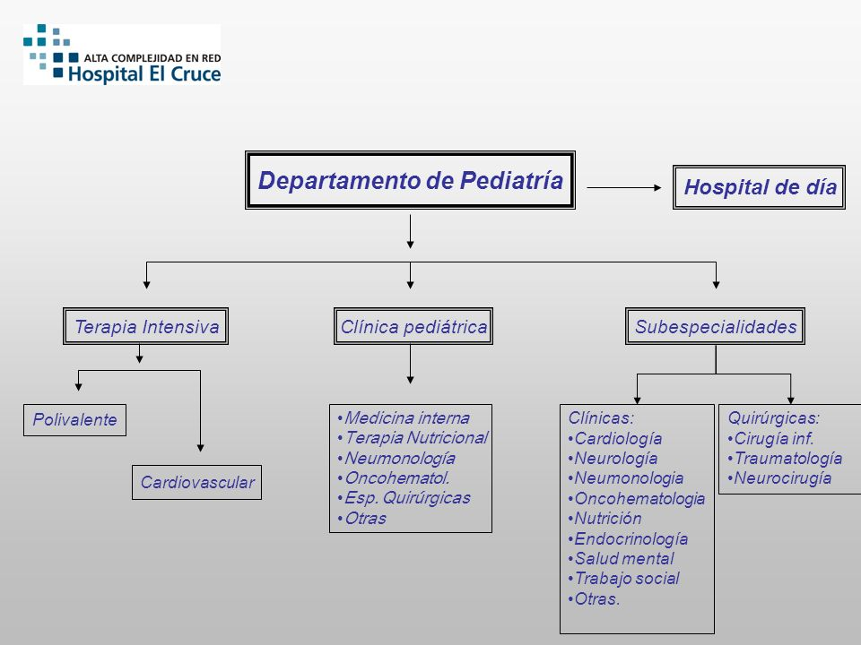 Terapia IntensivaClínica pediátrica Subespecialidades Cardiovascular Departamento de Pediatría Hospital de día Polivalente Medicina interna Terapia Nu